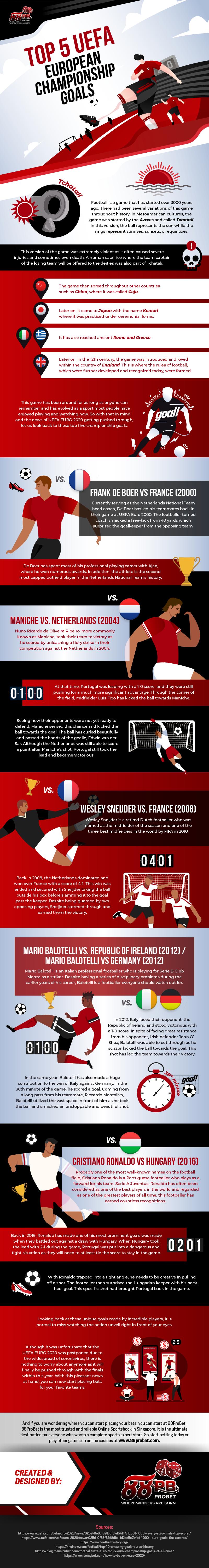 Top-5-UEFA-European-Championship-Goals-Infographic